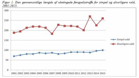 Straflængde 2001-2015